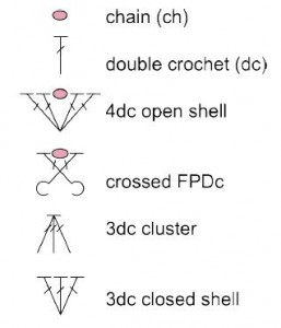 stitch diagram legend for square to shrug