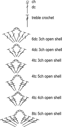 Stitch Diagram for Pyschedelic Shell